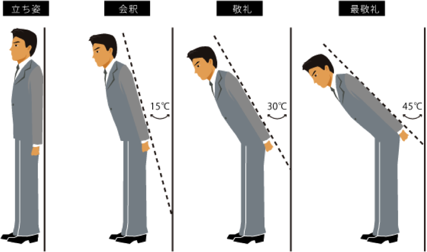 Japanese bow nippaku the bow ojigi is an essential part of the japanese greeting or aisatsu roughly we can distinguish two types of situations greetings for m4hsunfo