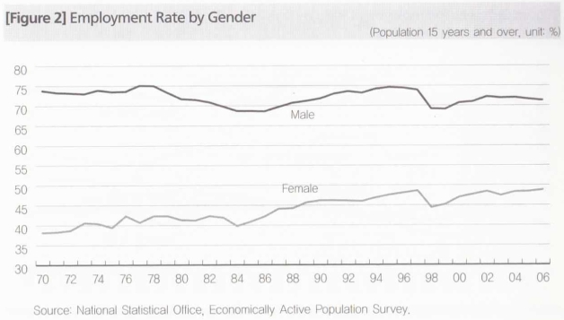 Korean employment rate 1970 - 2006. Credits and site about korean feminism: www.thegrandnarrative.com