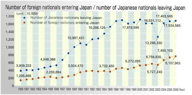 an analysis of the japanese immigration Keywords: highly skilled immigrants, professional occupation, japanese  the  analysis revealed that immigrants in type i professional and technical.