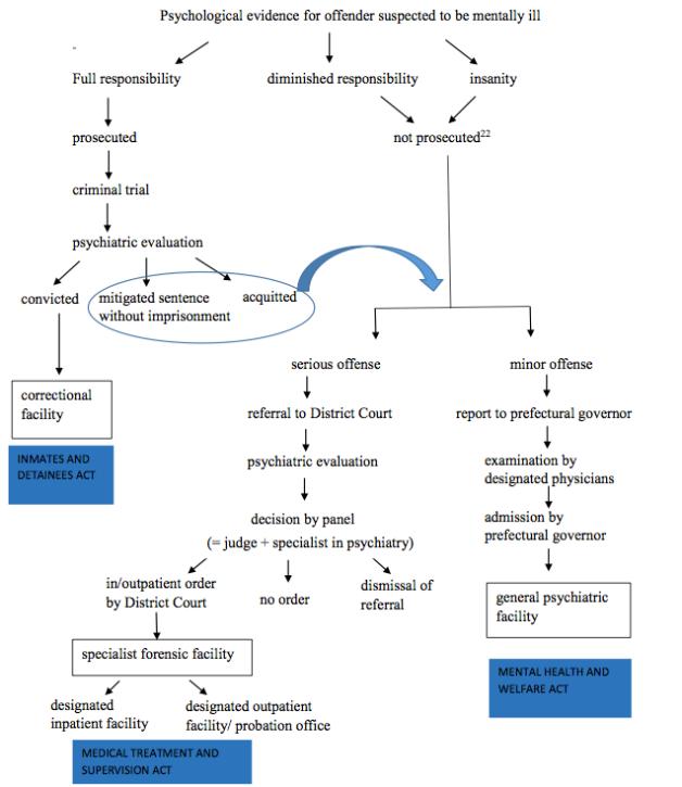 MTSA flow chart